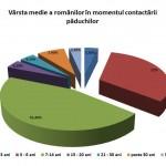 varsta-medie-a-romanilor-in-momentul-contactarii-paduchilor-150x150